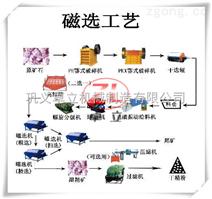 河南赤铁矿选矿设备、赤铁矿选矿设备厂家—优质巩义市